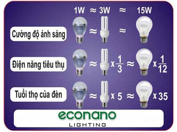 đặc điểm nổi bật của đèn led
